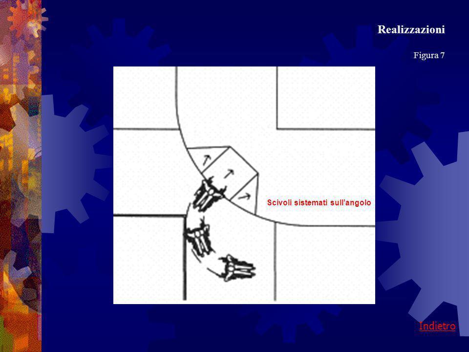 Realizzazioni Figura 7 Scivoli sistemati sull'angolo Indietro