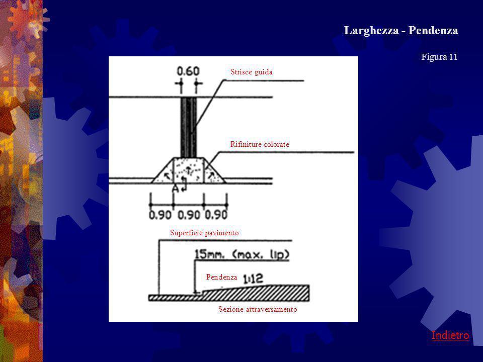 Larghezza - Pendenza Indietro Figura 11 Strisce guida