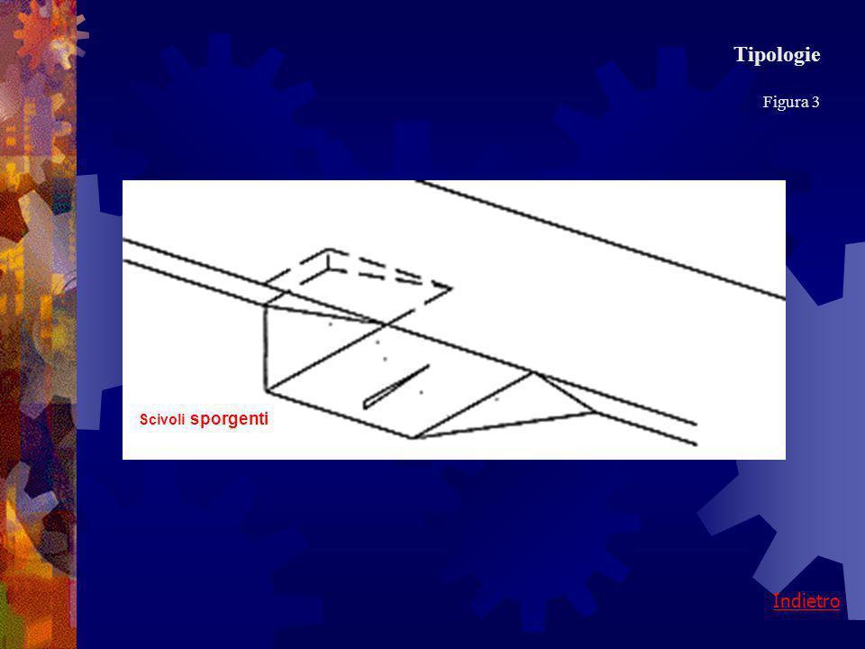 Tipologie Figura 3 Scivoli sporgenti Indietro