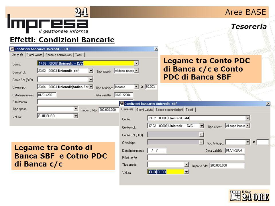 Effetti: Condizioni Bancarie