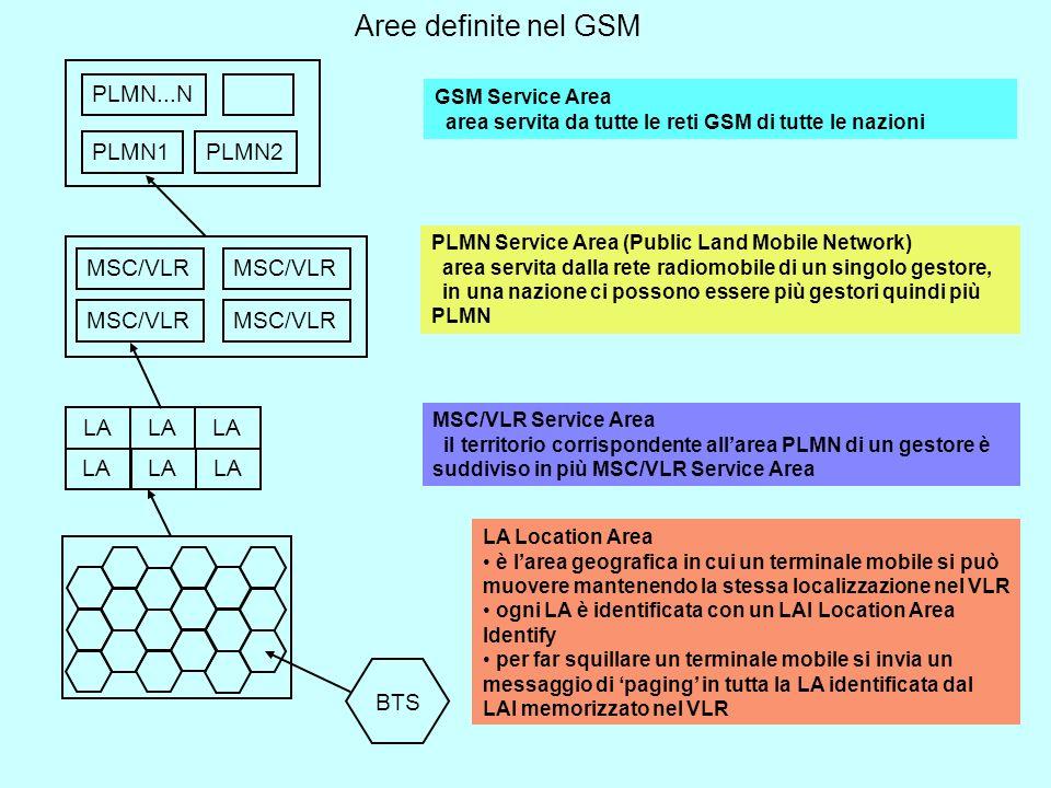 Aree definite nel GSM PLMN...N PLMN1 PLMN2 MSC/VLR MSC/VLR MSC/VLR