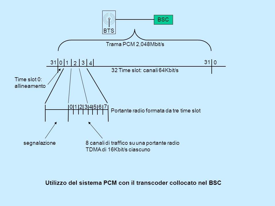 Utilizzo del sistema PCM con il transcoder collocato nel BSC