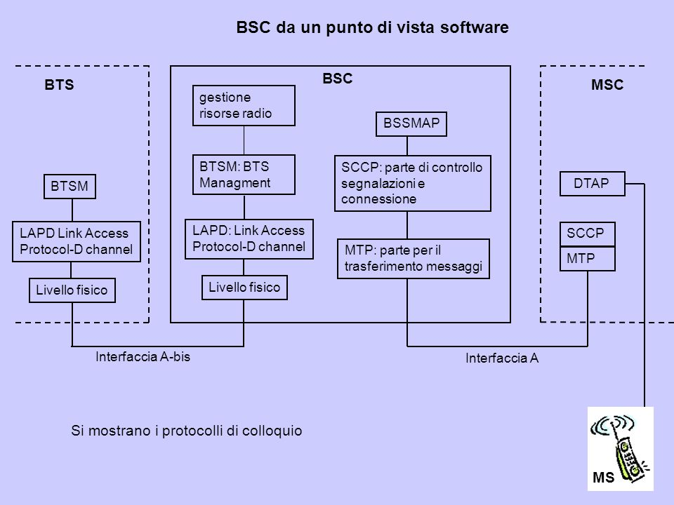 BSC da un punto di vista software
