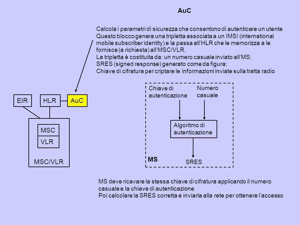 AuC EIR HLR AuC MSC VLR MS MSC/VLR