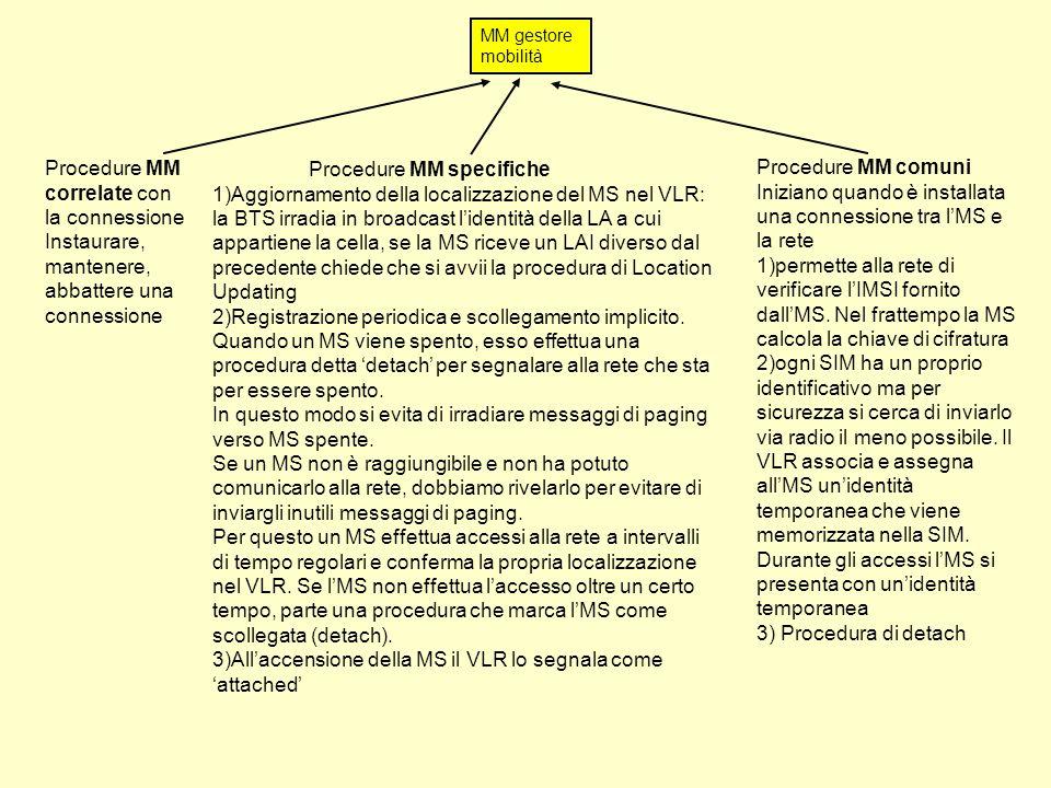 Procedure MM correlate con la connessione