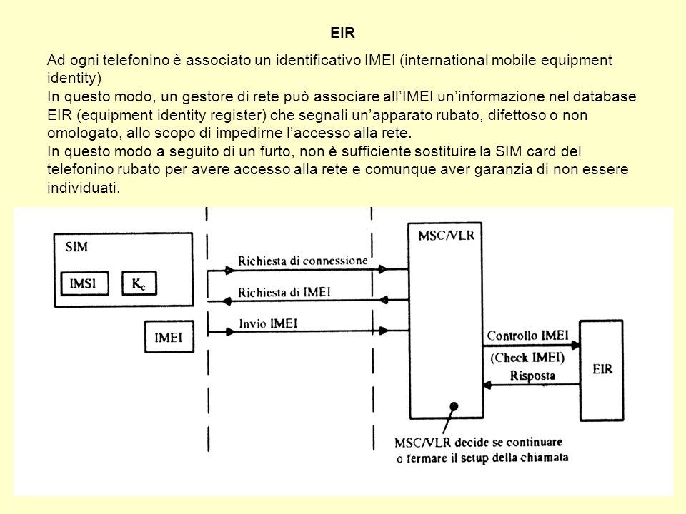 EIR Ad ogni telefonino è associato un identificativo IMEI (international mobile equipment identity)