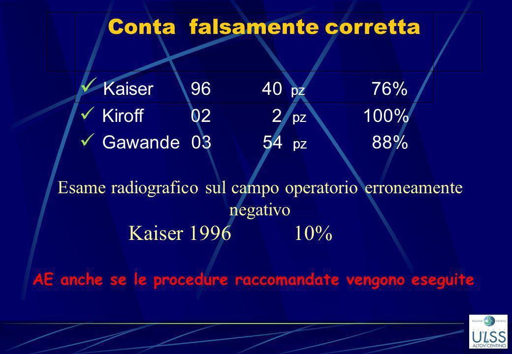 Conta falsamente corretta Kaiser 96 40 pz 76%