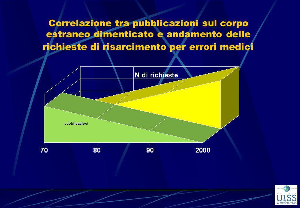 Correlazione tra pubblicazioni sul corpo estraneo dimenticato e andamento delle richieste di risarcimento per errori medici