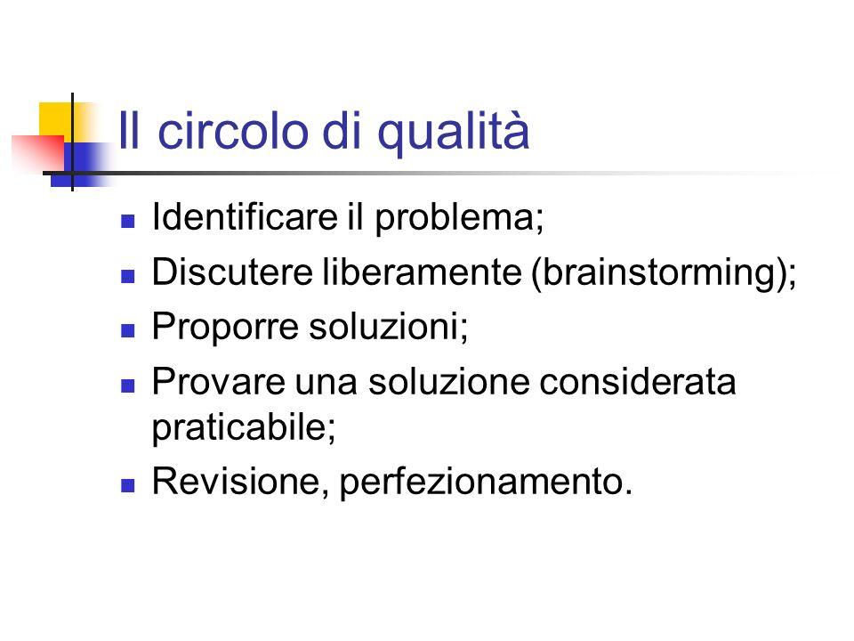 Il circolo di qualità Identificare il problema;