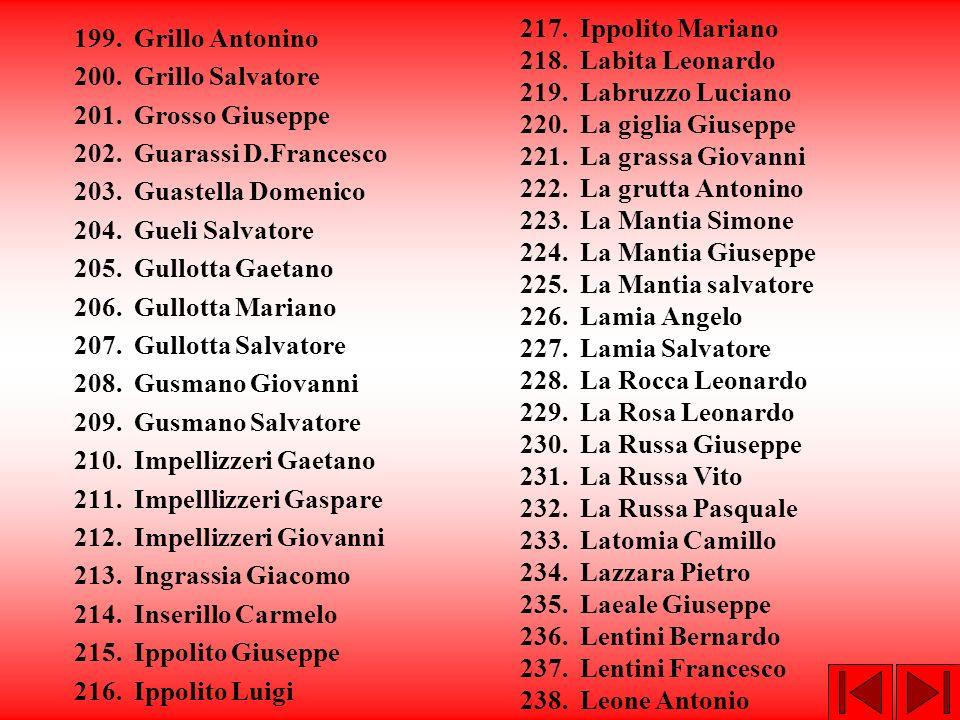 217. Ippolito Mariano 218. Labita Leonardo. 219. Labruzzo Luciano. 220. La giglia Giuseppe. 221. La grassa Giovanni.
