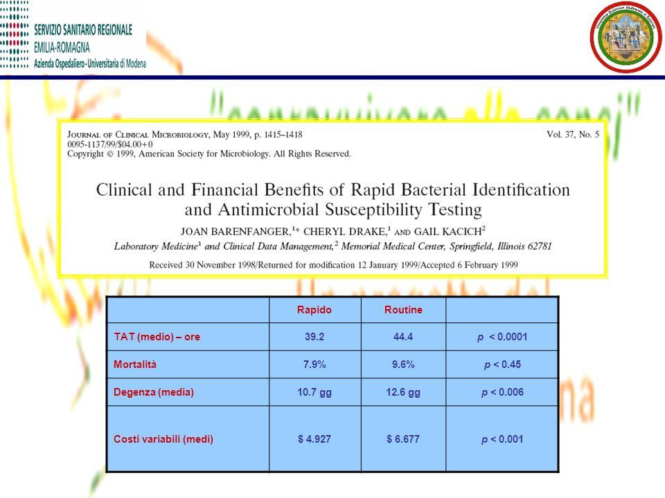 Rapido Routine. TAT (medio) – ore. 39.2. 44.4. p < 0.0001. Mortalità. 7.9% 9.6% p < 0.45. Degenza (media)