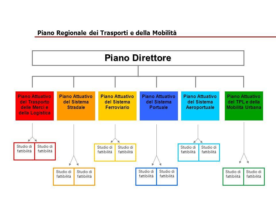 Piano Direttore Piano Regionale dei Trasporti e della Mobilità