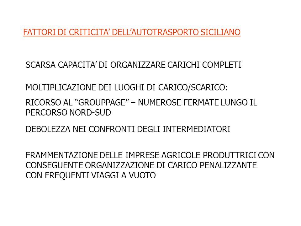 FATTORI DI CRITICITA' DELL'AUTOTRASPORTO SICILIANO