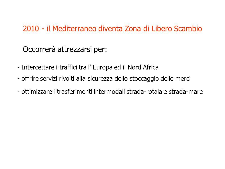 2010 - il Mediterraneo diventa Zona di Libero Scambio