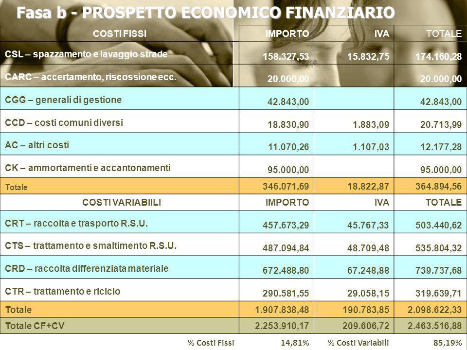 Fasa b - PROSPETTO ECONOMICO FINANZIARIO