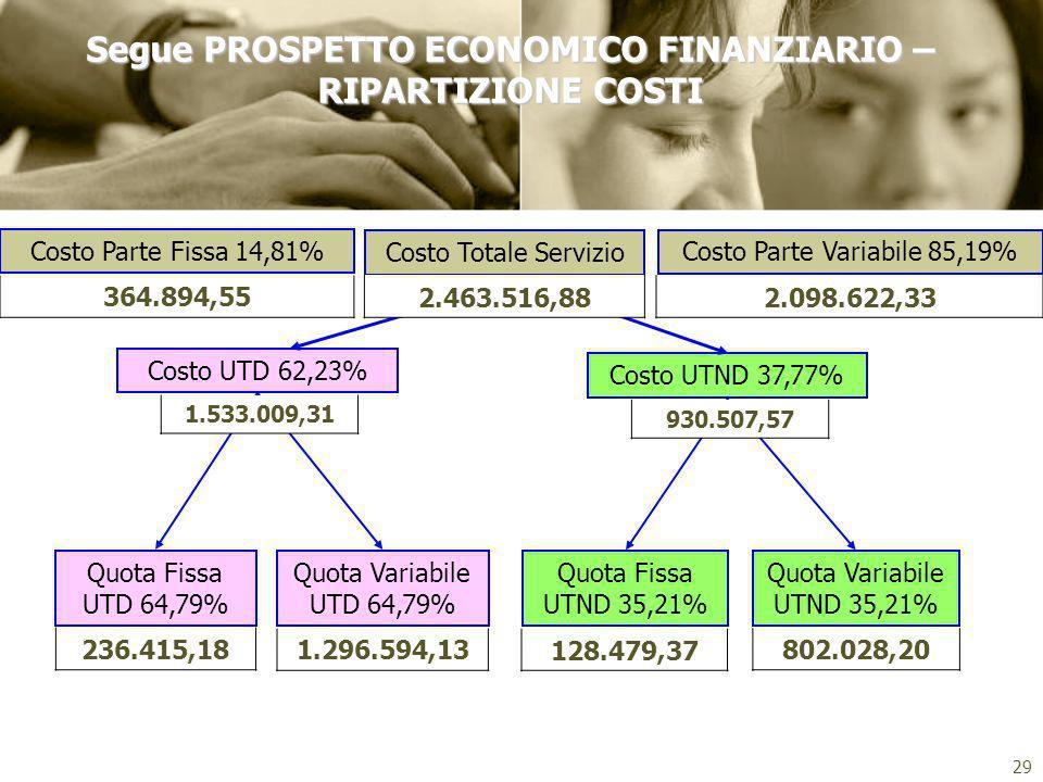Segue PROSPETTO ECONOMICO FINANZIARIO –RIPARTIZIONE COSTI