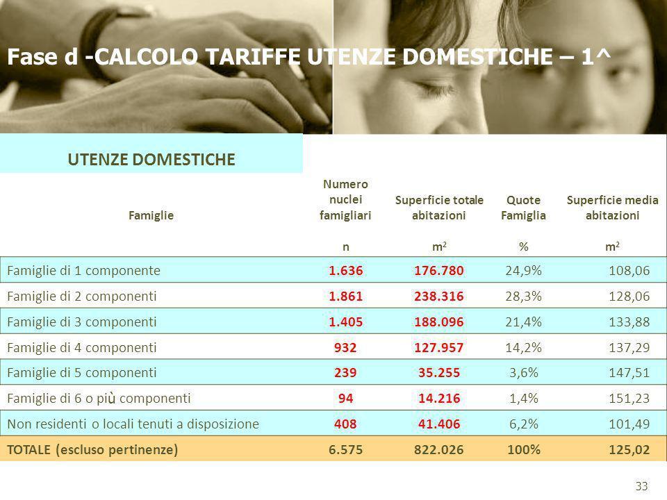 Fase d -CALCOLO TARIFFE UTENZE DOMESTICHE – 1^