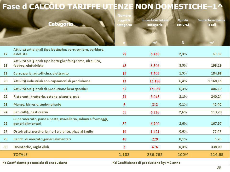 Fase d CALCOLO TARIFFE UTENZE NON DOMESTICHE–1^