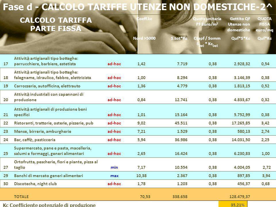 Fase d - CALCOLO TARIFFE UTENZE NON DOMESTICHE-2^