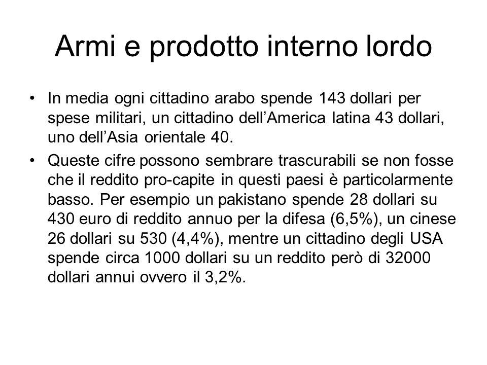 Armi e prodotto interno lordo