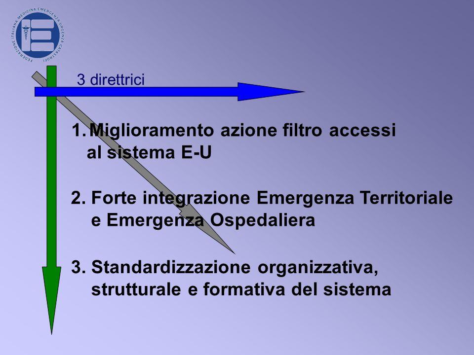 Miglioramento azione filtro accessi al sistema E-U
