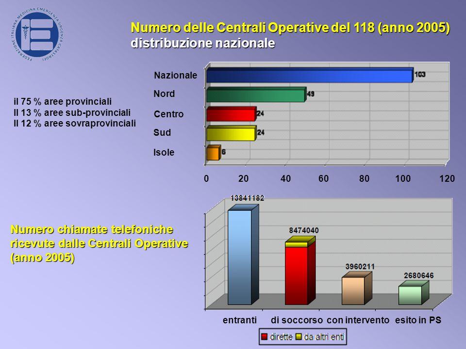 Numero delle Centrali Operative del 118 (anno 2005)