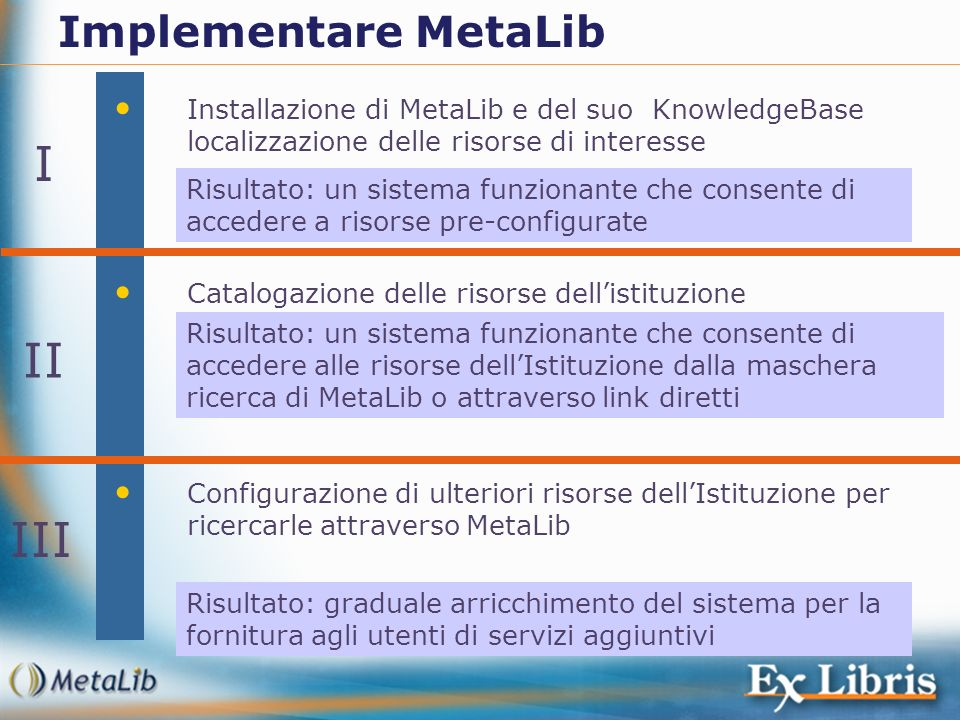 I II III Implementare MetaLib