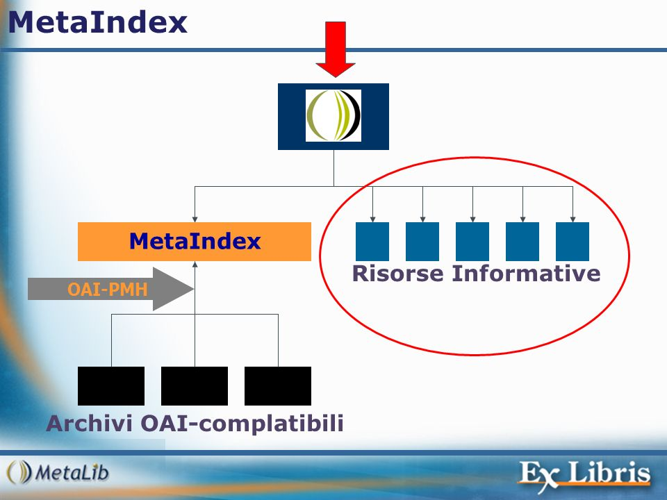 MetaIndex MetaIndex Risorse Informative Archivi OAI-complatibili