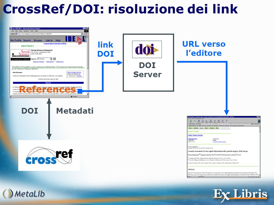 CrossRef/DOI: risoluzione dei link