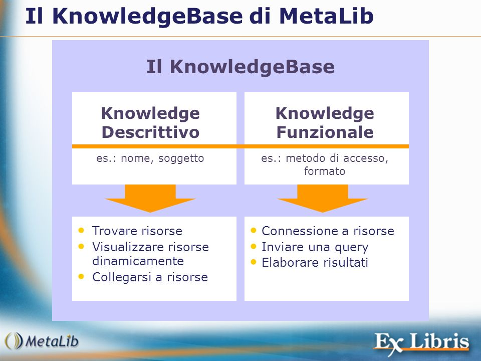Knowledge Descrittivo