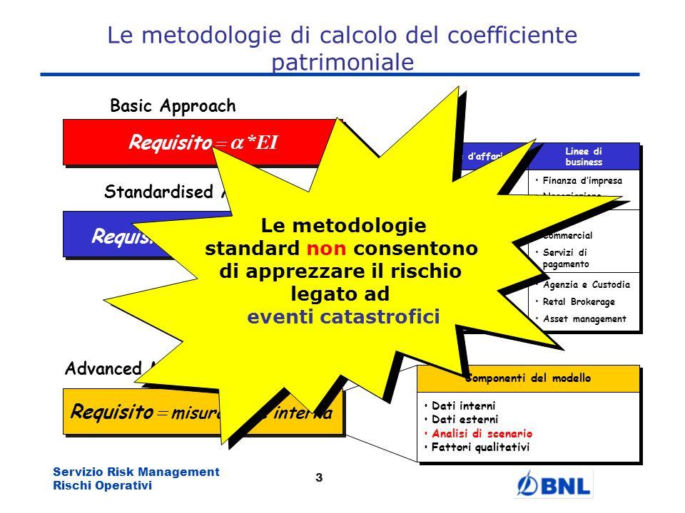 Le metodologie di calcolo del coefficiente patrimoniale