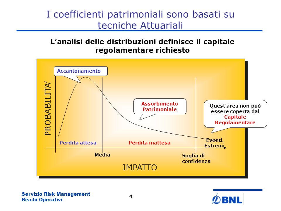 I coefficienti patrimoniali sono basati su tecniche Attuariali