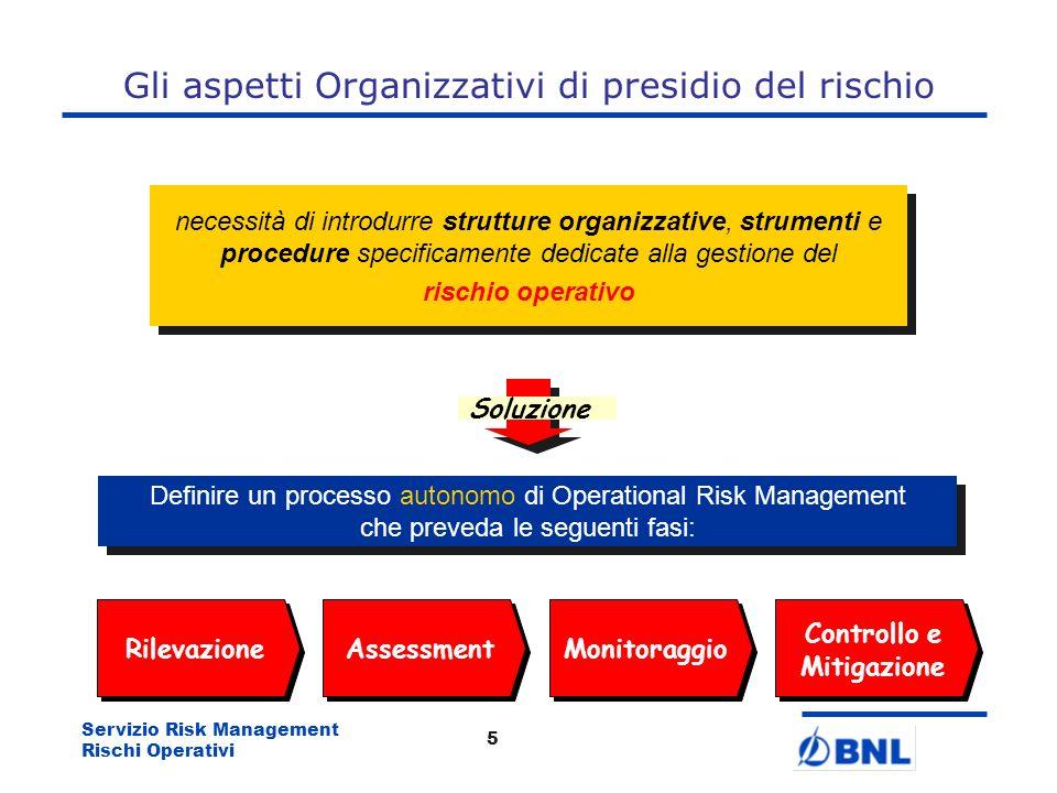 Gli aspetti Organizzativi di presidio del rischio