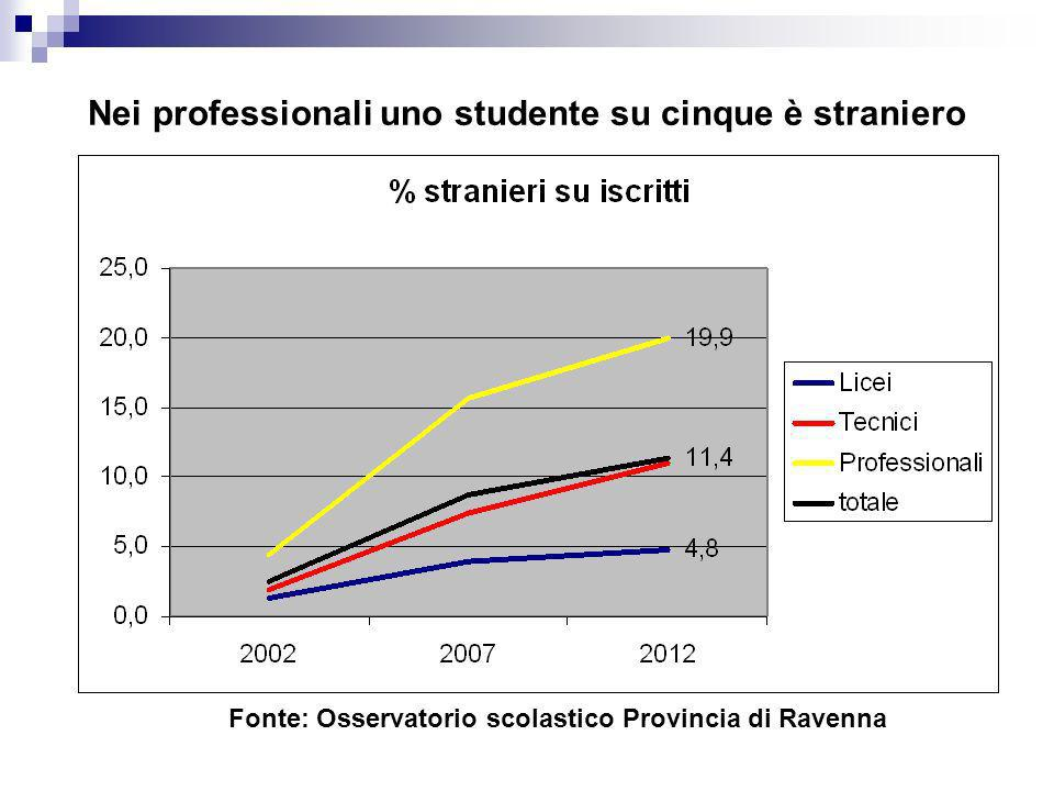 Nei professionali uno studente su cinque è straniero
