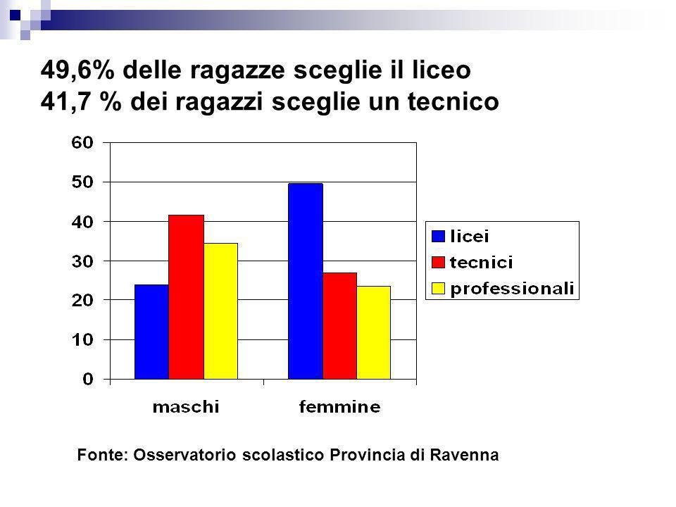 49,6% delle ragazze sceglie il liceo 41,7 % dei ragazzi sceglie un tecnico