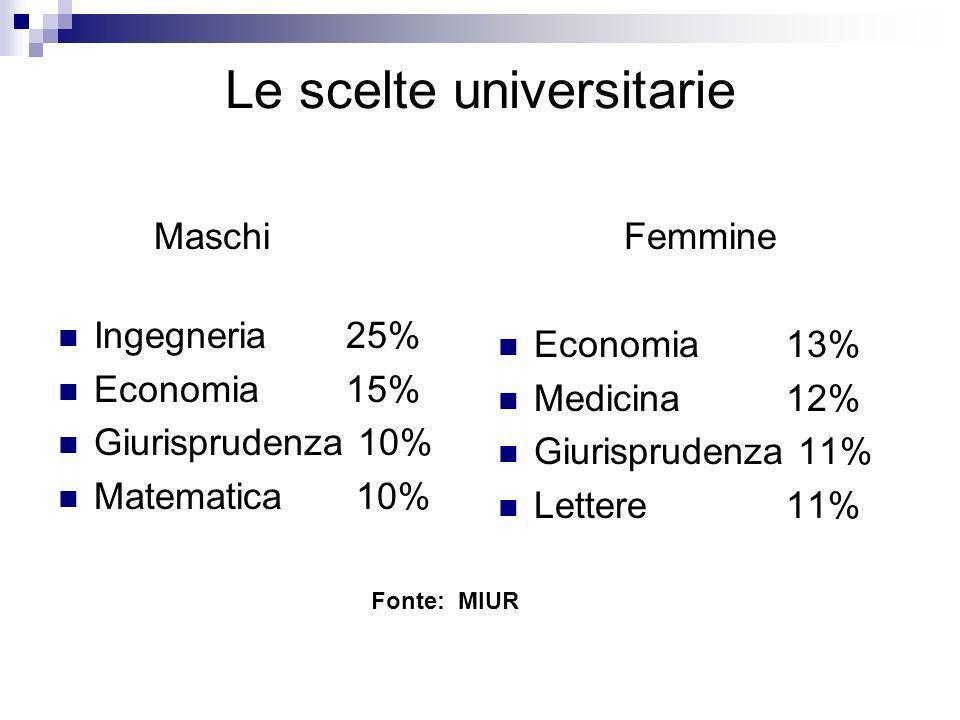 Le scelte universitarie