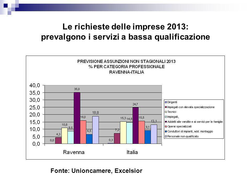 Le richieste delle imprese 2013: prevalgono i servizi a bassa qualificazione