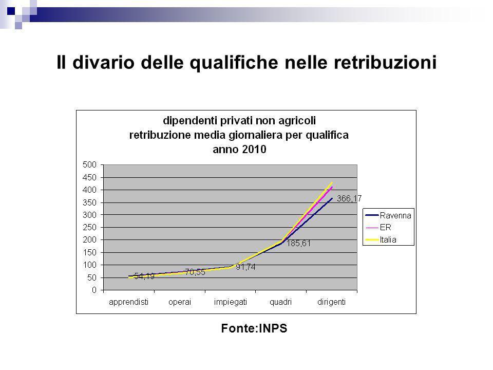 Il divario delle qualifiche nelle retribuzioni