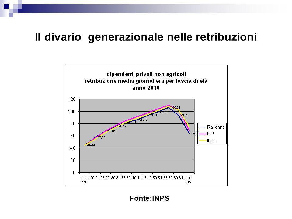 Il divario generazionale nelle retribuzioni