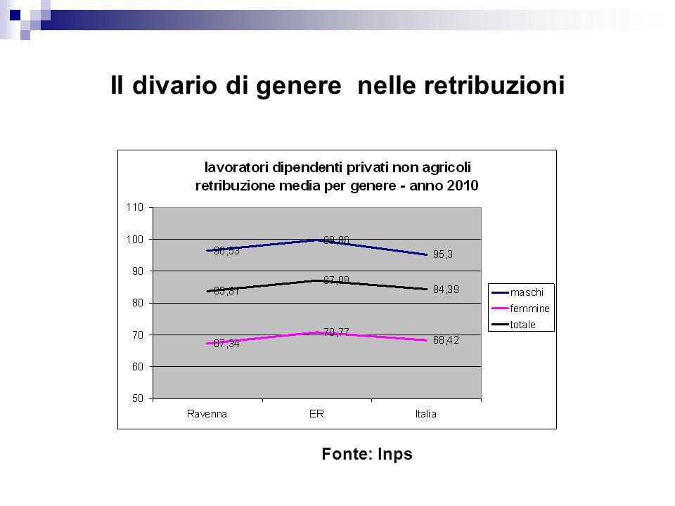 Il divario di genere nelle retribuzioni