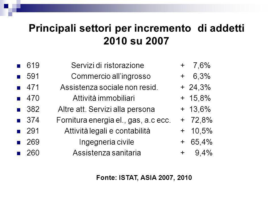 Principali settori per incremento di addetti 2010 su 2007