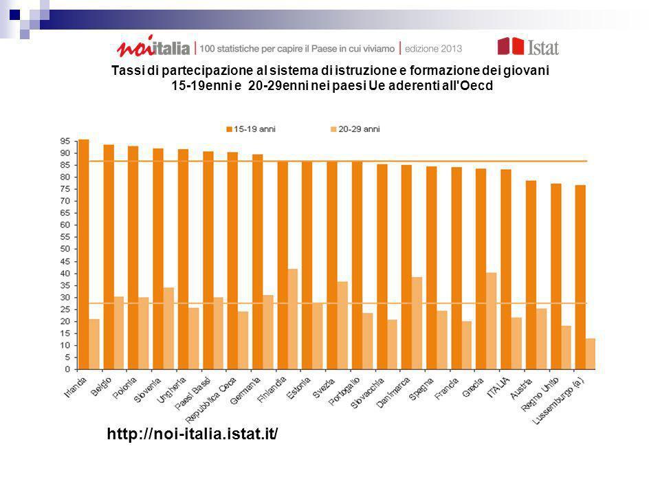 Tassi di partecipazione al sistema di istruzione e formazione dei giovani 15-19enni e 20-29enni nei paesi Ue aderenti all Oecd Anno 2010 (valori percentuali
