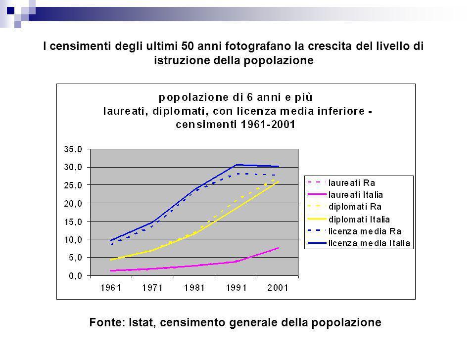 I censimenti degli ultimi 50 anni fotografano la crescita del livello di istruzione della popolazione