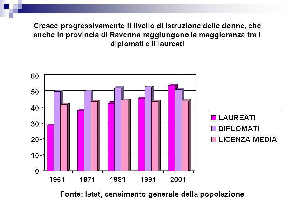 Fonte: Istat, censimento generale della popolazione