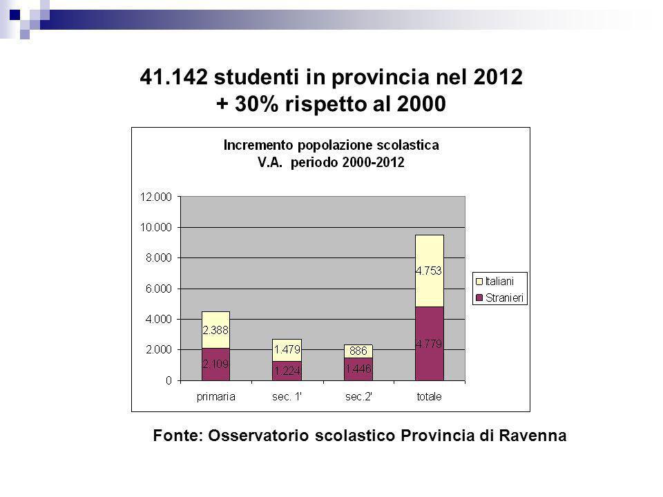 41.142 studenti in provincia nel 2012 + 30% rispetto al 2000