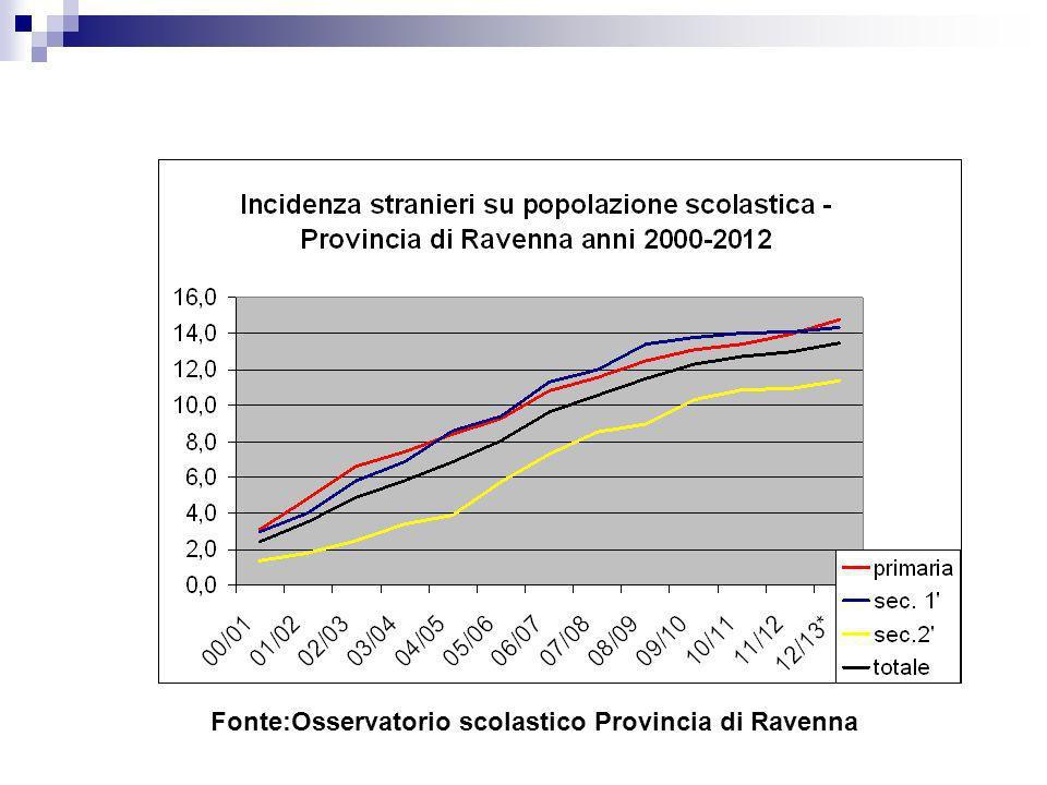 Fonte:Osservatorio scolastico Provincia di Ravenna