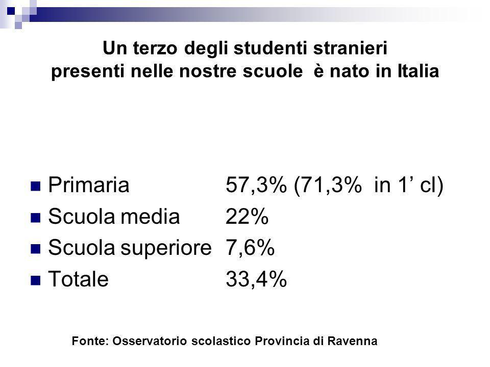 Primaria 57,3% (71,3% in 1' cl) Scuola media 22% Scuola superiore 7,6%