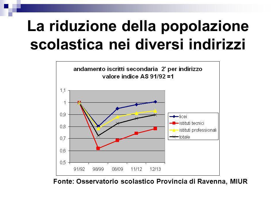 La riduzione della popolazione scolastica nei diversi indirizzi