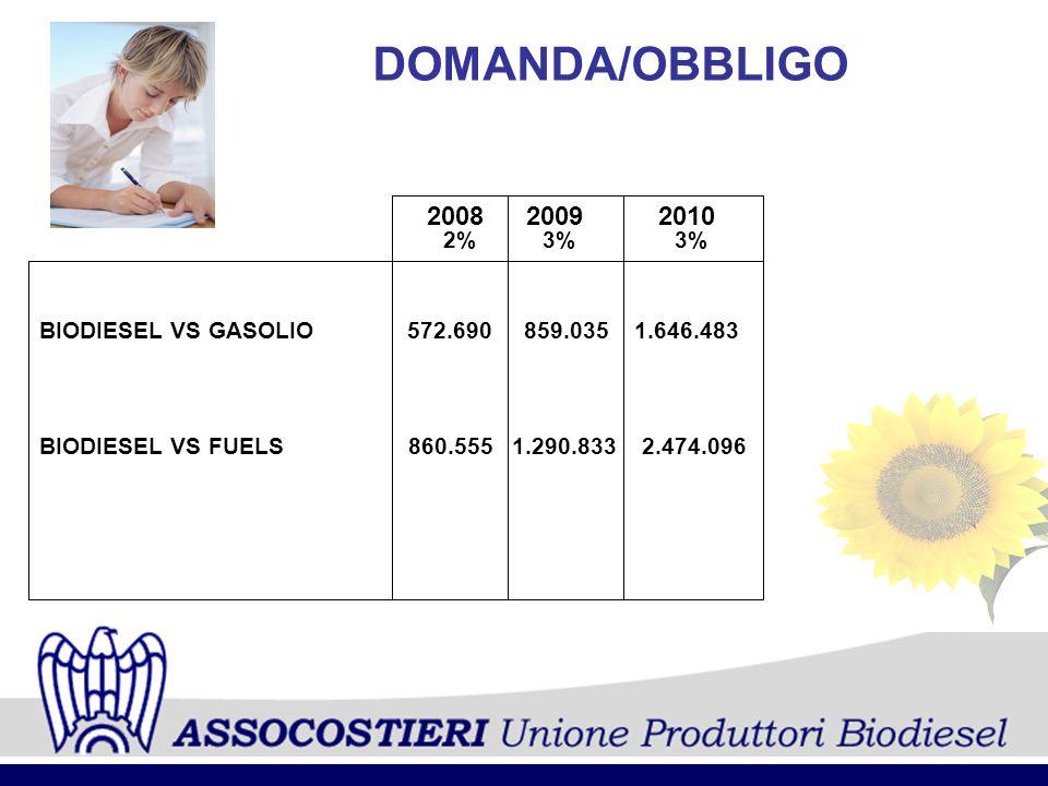 DOMANDA/OBBLIGO 2008. 2009. 2010. 2% 3% 3% BIODIESEL VS GASOLIO 572.690 859.035 1.646.483.