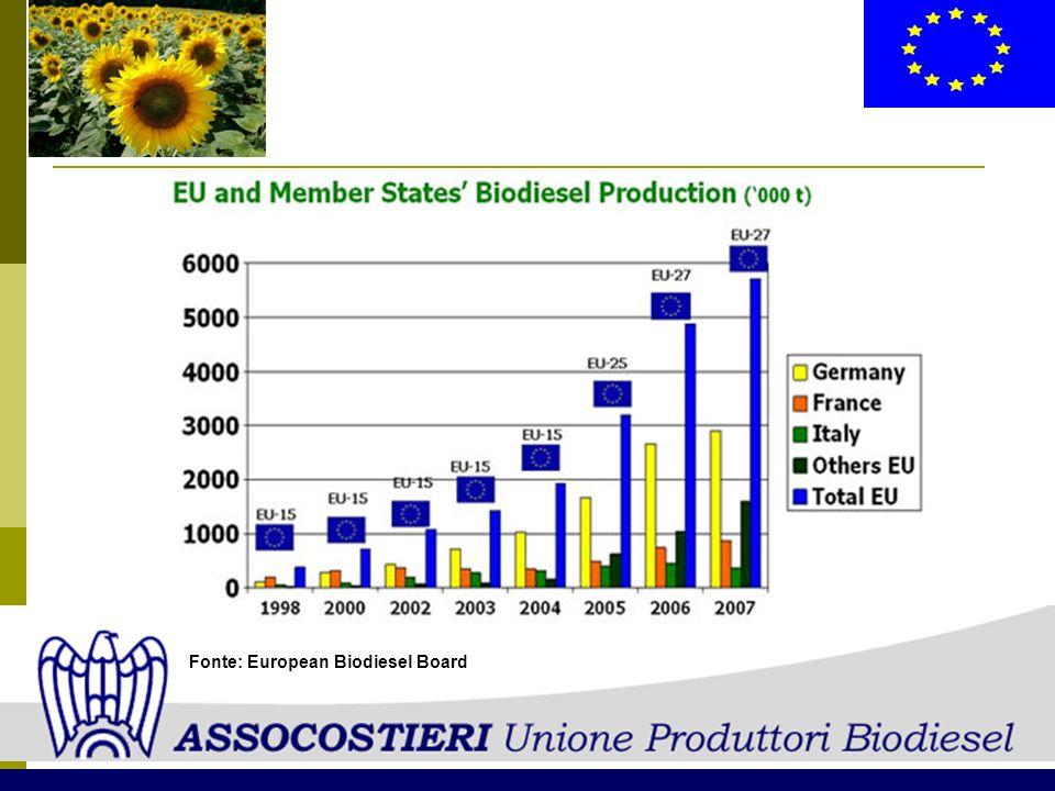 Fonte: European Biodiesel Board